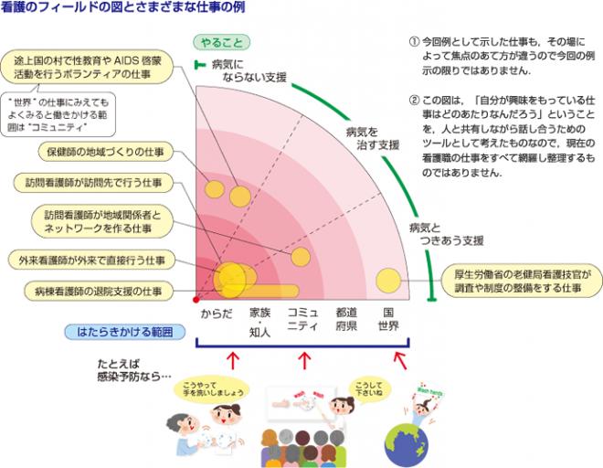 医療看護のこと_第10回_看護のフィールドの図とさまざまな仕事の例
